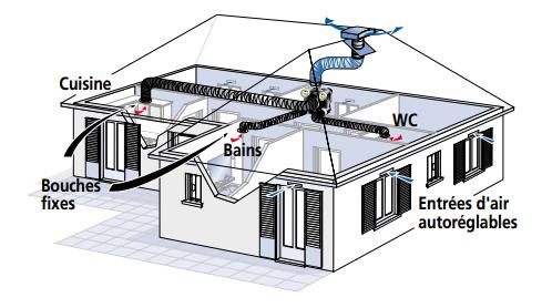 vmc simple flux autor glable vmc ventilation prosp 39 air. Black Bedroom Furniture Sets. Home Design Ideas