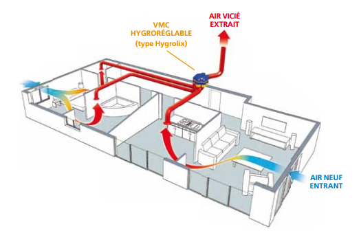 vmc simple flux hygror glable vmc ventilation prosp 39 air