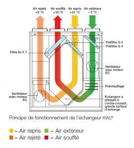 Vmc thermodynamique vmc ventilation - Vmc double flux thermodynamique ...